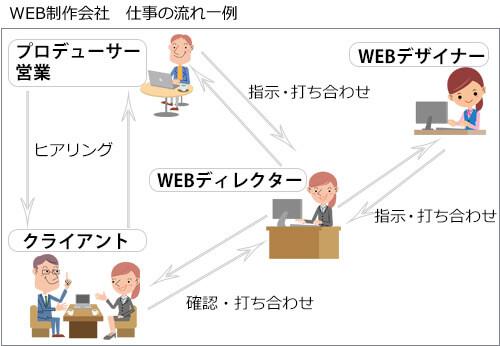 Web制作会社 仕事の流れ一例